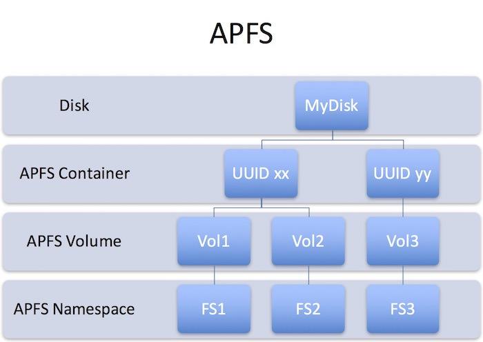 ¿Qué es el Sistema de Archivo Apple y por qué es mejor que HFS+?