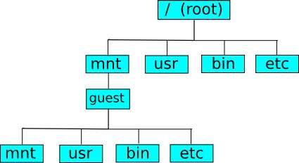 Cómo ejecutar múltiples distribuciones Linux sin virtualización