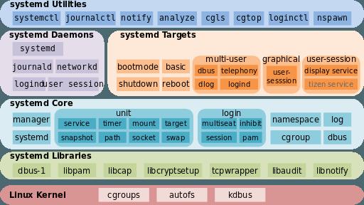 Systemd - Lo que necesita saber