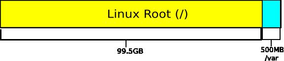 Una guía rápida de esquemas de particiones de Linux