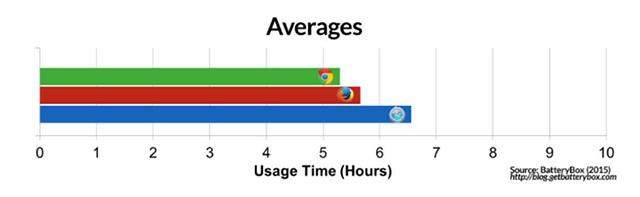 Por qué deberías usar Safari en lugar de Chrome en un Mac