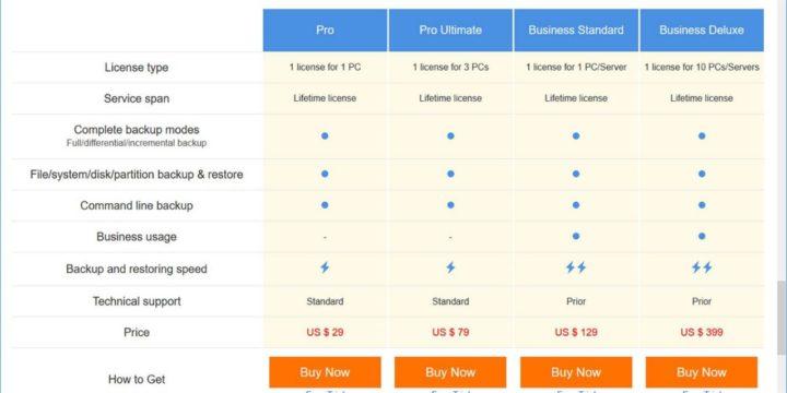 Realiza copias de seguridad de forma segura y fácil con MiniTool Shadowmaker Pro