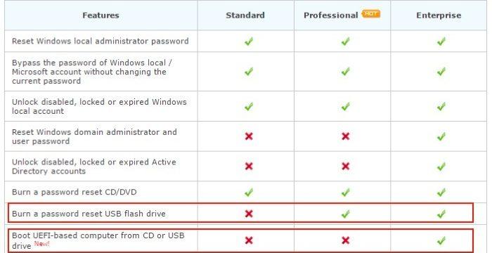 Cómo restablecer la contraseña en Windows 10 y anteriores con PCUnlocker. ¿Alguna vez se ha encontrado bloqueado en una cuenta de Windows? PCUnlocker te permite desbloquear cuentas de usuario, desde Windows 10 hasta Windows 2000.