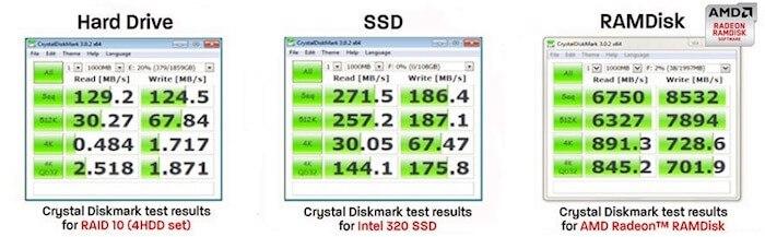 Utilizar unidades RAM para que el sistema funcione aún más rápido