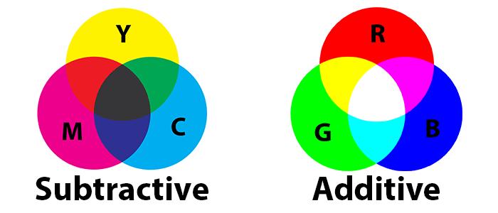 ¿Por qué las impresoras utilizan tinta CMYK en lugar de RGB? los monitores utilizan RGB para mostrar imágenes, pero las impresoras utilizan CMYK. ¿Alguna vez se ha preguntado por qué las impresoras utilizan CMYK? Esta es la razón y por qué es importante.