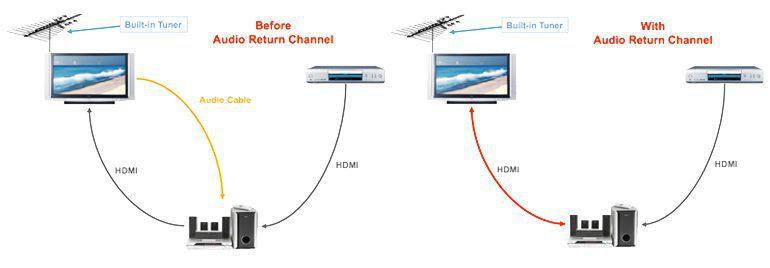 ¿Qué es HDMI ARC, y cómo funciona? En su HDTV puede que haya notado un pequeño símbolo que dice