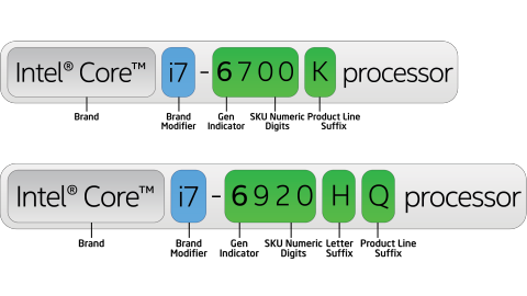 Intel core i3 vs i5 vs i7: ¿Cuál debería comprar? el nombre del procesador de Intel es una gran caja vieja de caos. Si alguna vez te confundes de las diferencias entre i3, i5 e i7, este artículo aclarará las cosas.