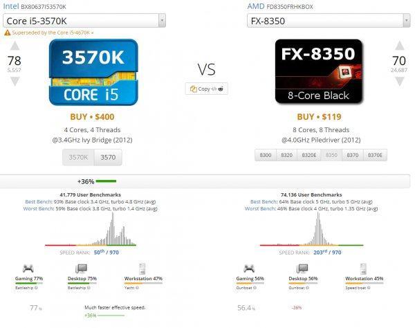 ¿Cómo se apila Ryzen en el rendimiento de los juegos? Ryzen de AMD tiene un mejor rendimiento que su predecesor, pero ¿cómo se apila en el rendimiento de los juegos? ¿Es suficiente para combatir el dominio del mercado de Intel? Vamos a averiguarlo.