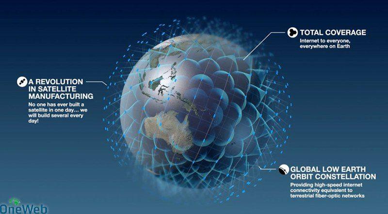 Actualmente hay varios proyectos que tienen como objetivo no sólo hacer que Internet por satélite sea más rápida, sino también hacer que esté disponible en todo el mundo. Averigüemos cómo funciona Internet por satélite.
