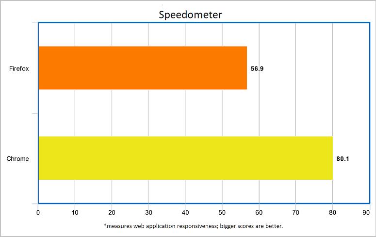 Chrome vs. Firefox Quantum - ¿Cuál es el mejor navegador para responder a una de las preguntas más divisorias de la web: cuál es mejor, Google Chrome o Mozilla Firefox? Los leales de ambos lados le dirán que su navegador es el mejor, así que la única manera de llegar a un veredicto es comparando números.