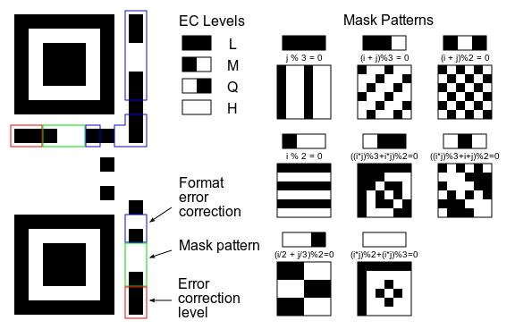La anatomía de un código QR: Cómo funcionan los códigos QR WorkHow QR códigos es mediante el transporte de información a través de un código gráfico de píxeles en blanco y negro. También puede ser decodificado incluso si partes del código son ilegibles.