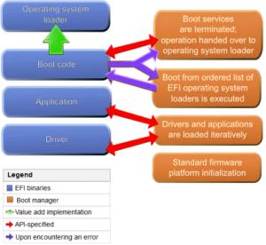 Diferencias entre UEFI y BIOS ¿cuál deberías usar?